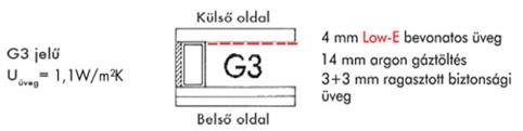 Tetőtéri ablakok G3 üvegezéssel - Árvai Fatelep, Mályi
